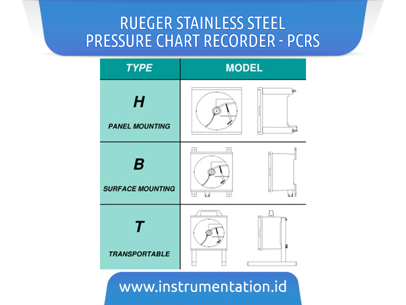 RUEGER Stainless Steel Pressure Chart Recorder – PCRS
