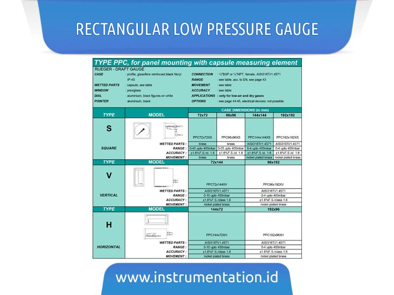 Rectangular Low Pressure Gauge